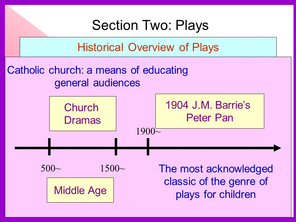Section Two: Plays Historical Overview of Plays Catholic church: a means of educating general audiences 1500~ 1900~ 500~ Middle Age Church Dramas 1904