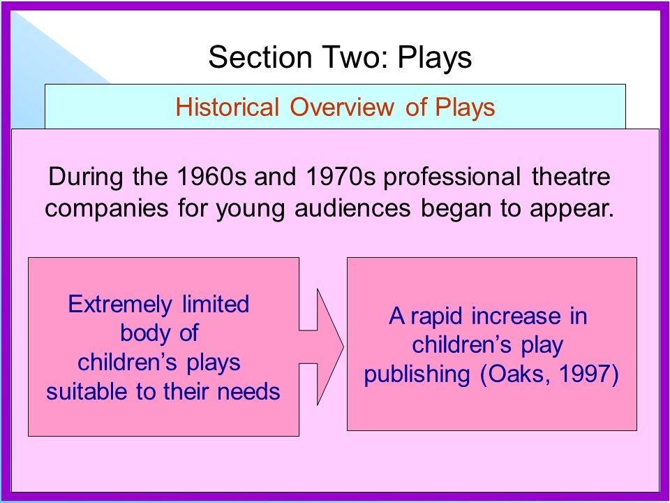 Section Two: Plays Historical Overview of Plays During the 1960s and 1970s professional theatre companies for young audiences began to appear.