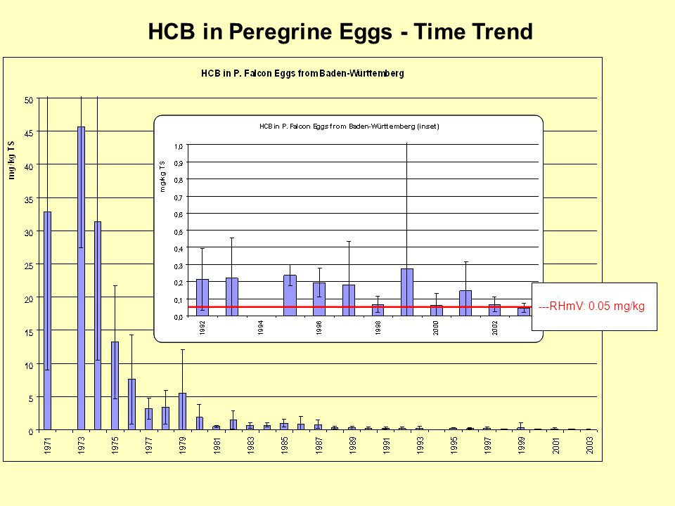 ---RHmV: 0.05 mg/kg HCB in Peregrine Eggs - Time Trend