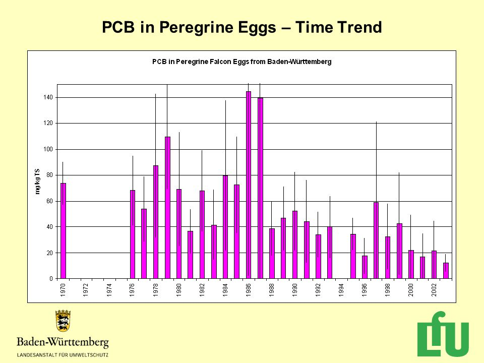 PCB in Peregrine Eggs – Time Trend