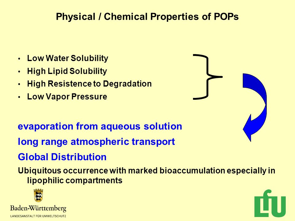Physical / Chemical Properties of POPs Low Water Solubility High Lipid Solubility High Resistence to Degradation Low Vapor Pressure evaporation from aqueous solution long range atmospheric transport Global Distribution Ubiquitous occurrence with marked bioaccumulation especially in lipophilic compartments