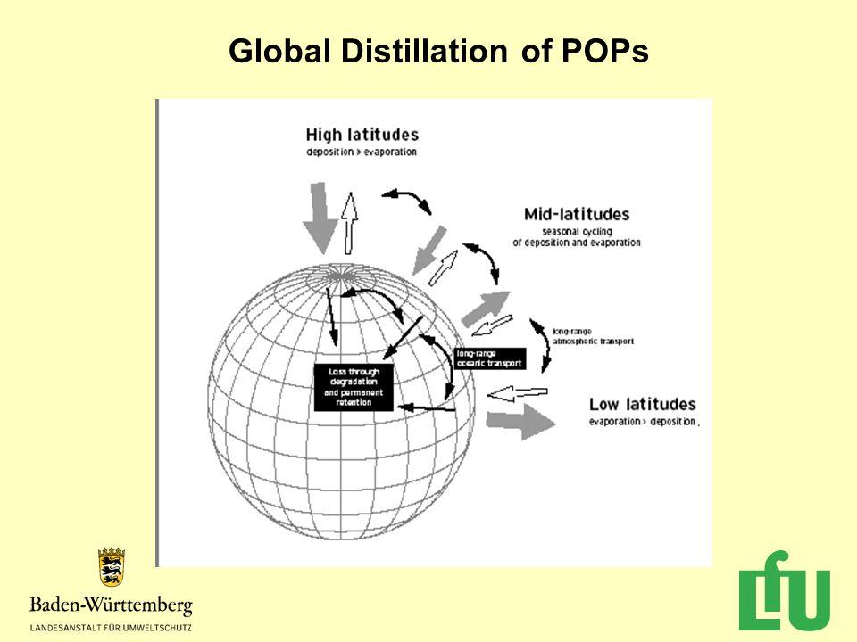 Global Distillation of POPs