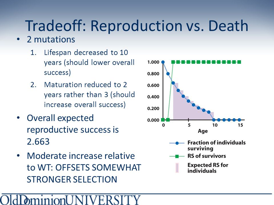 Tradeoff: Reproduction vs.