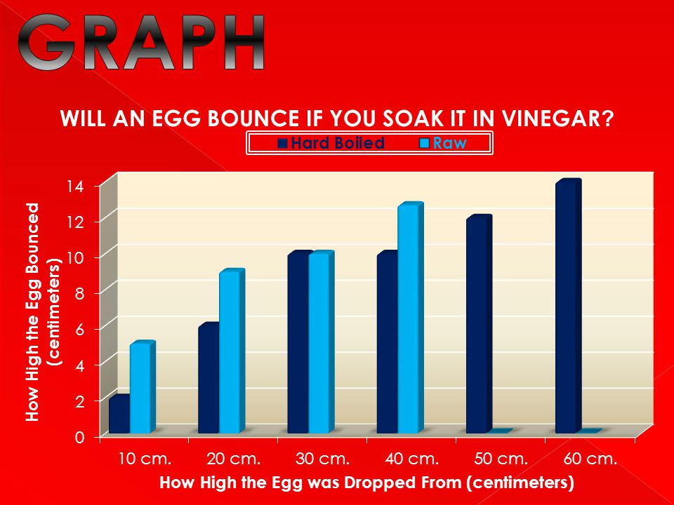 My conclusion is that if you soak an egg in vinegar for a few days it will bounce.