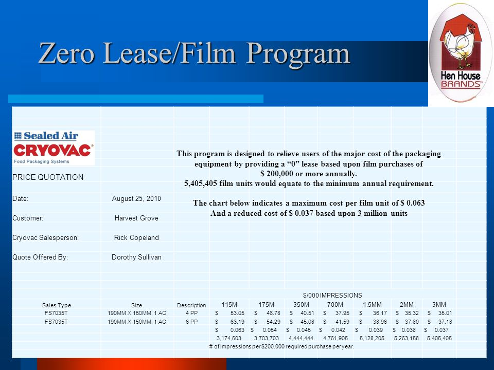 Zero Lease/Film Program PRICE QUOTATION Date:August 25, 2010 Customer:Harvest Grove Cryovac Salesperson:Rick Copeland Quote Offered By:Dorothy Sullivan $/000 IMPRESSIONS Sales TypeSizeDescription 115M175M350M700M1.5MM2MM3MM FS7035T190MM X 150MM, 1 AC4 PP $ 53.05 $ 46.78 $ 40.51 $ 37.95 $ 36.17 $ 35.32 $ 35.01 FS7035T190MM X 150MM, 1 AC6 PP $ 63.19 $ 54.29 $ 45.08 $ 41.59 $ 38.96 $ 37.80 $ 37.18 $ 0.063 $ 0.054 $ 0.045 $ 0.042 $ 0.039 $ 0.038 $ 0.037 3,174,6033,703,7034,444,4444,761,9055,128,2055,263,1585,405,405 # of impressions per $200.000 required purchase per year.