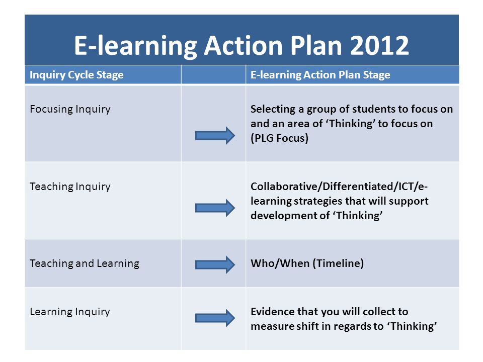 E-learning Action Plan 2012 Inquiry Cycle StageE-learning Action Plan Stage Focusing InquirySelecting a group of students to focus on and an area of Thinking to focus on (PLG Focus) Teaching InquiryCollaborative/Differentiated/ICT/e- learning strategies that will support development of Thinking Teaching and LearningWho/When (Timeline) Learning InquiryEvidence that you will collect to measure shift in regards to Thinking