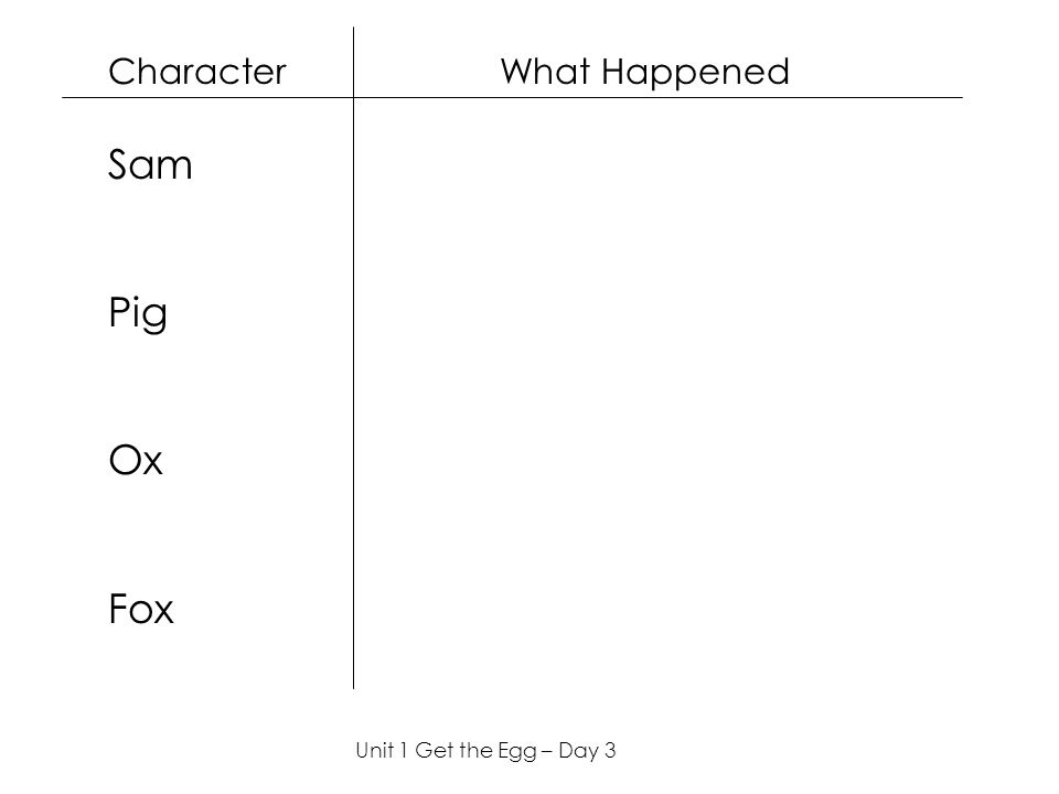 Character What Happened Sam Pig Ox Fox Unit 1 Get the Egg – Day 3