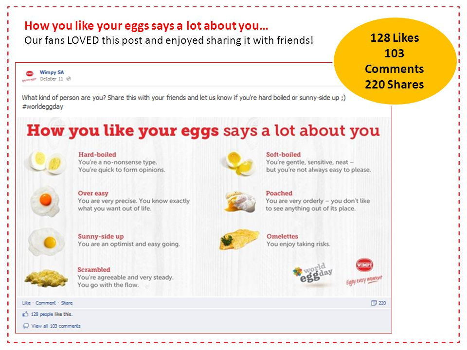 How you like your eggs says a lot about you… Our fans LOVED this post and enjoyed sharing it with friends.