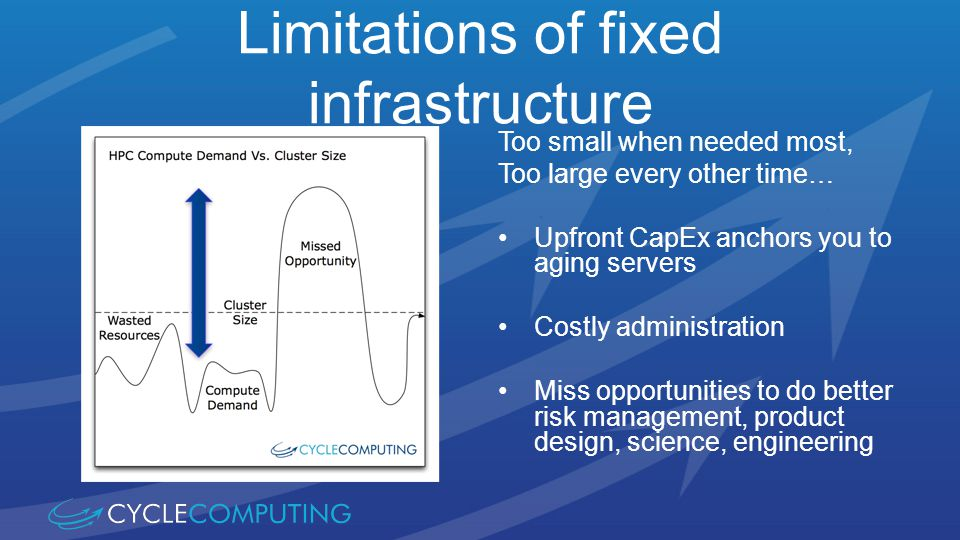 Limitations of fixed infrastructure Too small when needed most, Too large every other time… Upfront CapEx anchors you to aging servers Costly administration Miss opportunities to do better risk management, product design, science, engineering