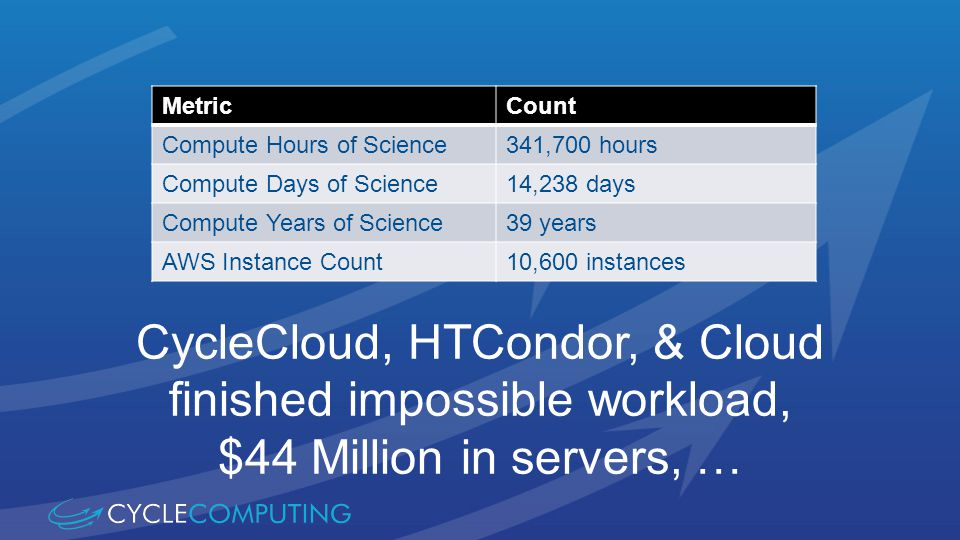 MetricCount Compute Hours of Science341,700 hours Compute Days of Science14,238 days Compute Years of Science39 years AWS Instance Count10,600 instances CycleCloud, HTCondor, & Cloud finished impossible workload, $44 Million in servers, …