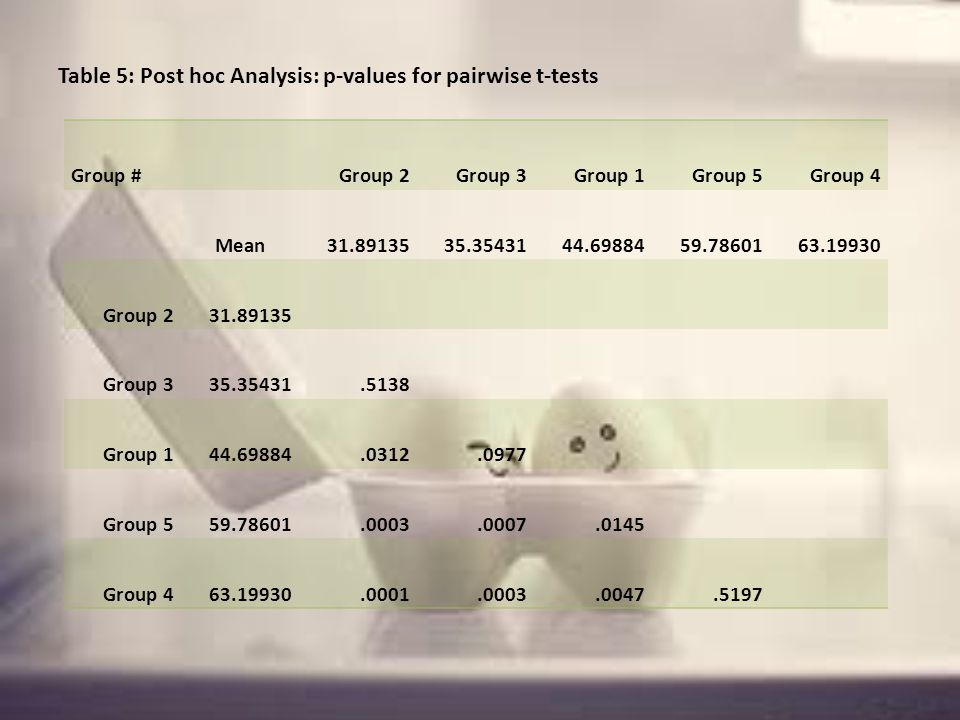 Table 5: Post hoc Analysis: p-values for pairwise t-tests Group # Group 2Group 3Group 1Group 5Group 4 Mean 31.8913535.3543144.6988459.7860163.19930 Group 231.89135 Group 335.35431.5138 Group 144.69884.0312.0977 Group 559.78601.0003.0007.0145 Group 463.19930.0001.0003.0047.5197