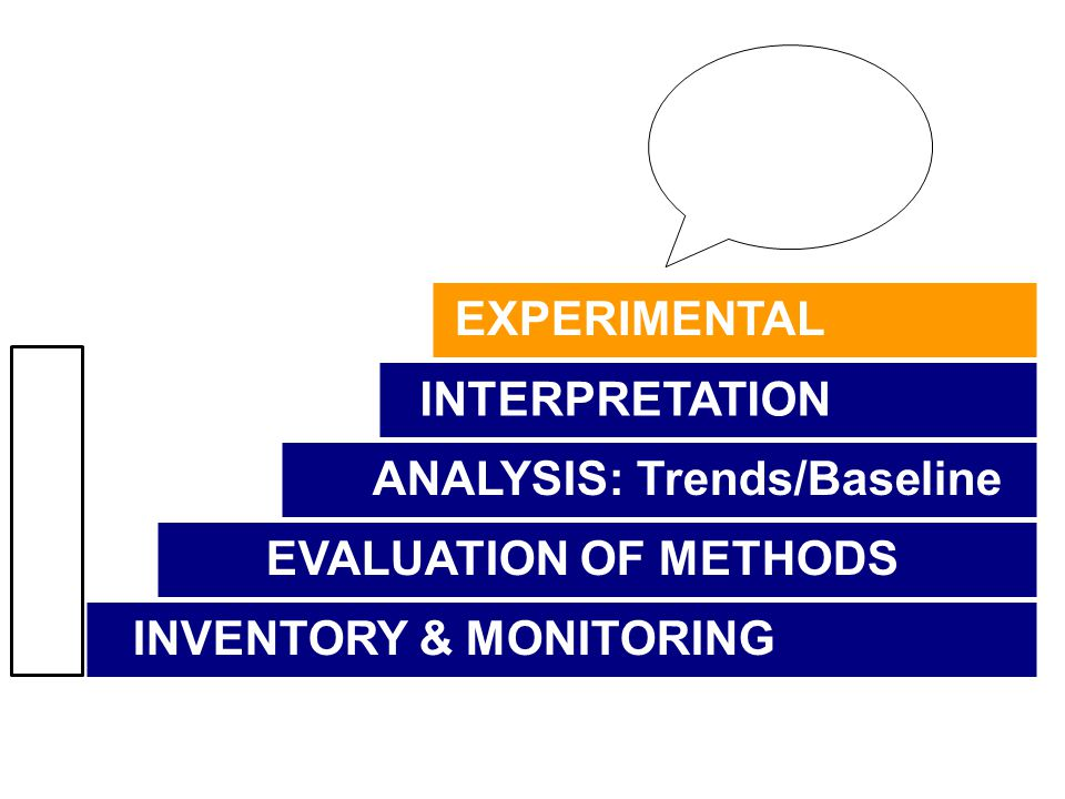 INVENTORY & MONITORING EVALUATION OF METHODS EXPERIMENTAL ANALYSIS: Trends/Baseline INTERPRETATION