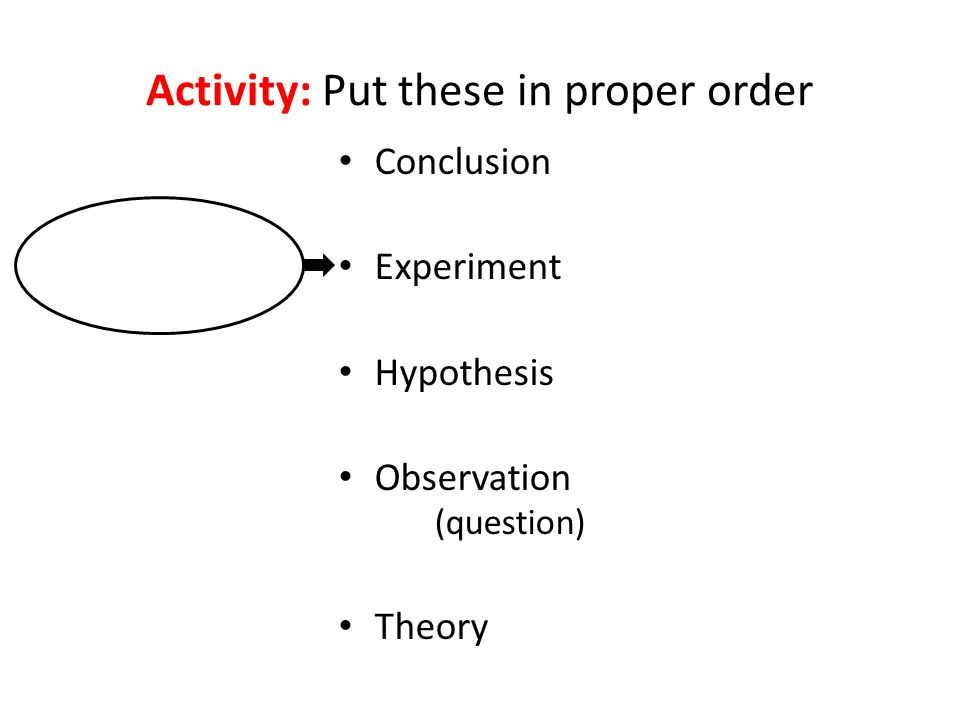 Activity: Put these in proper order Conclusion Experiment Hypothesis Observation (question) Theory