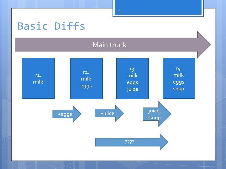 11 Main trunk Basic Diffs r1: milk r2: milk eggs r3: milk eggs juice r4: milk eggs soup +juice +eggs -juice, +soup