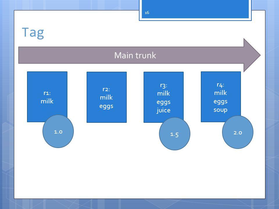 16 Main trunk Tag r1: milk r2: milk eggs r3: milk eggs juice r4: milk eggs soup 1.0 1.5 2.0