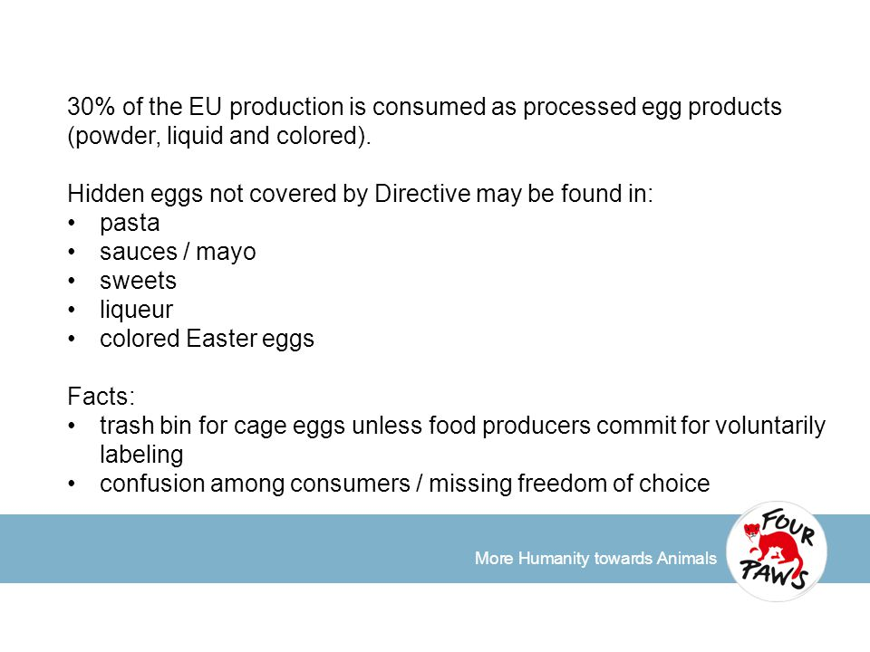 More Humanity towards Animals 30% of the EU production is consumed as processed egg products (powder, liquid and colored). Hidden eggs not covered by