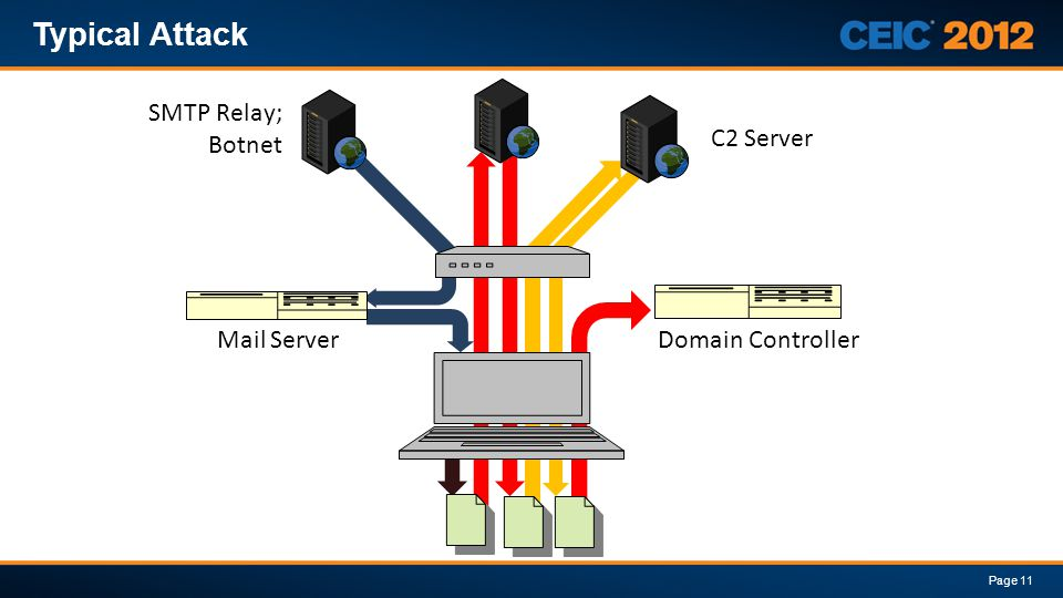 Typical Attack Page 11 Mail ServerDomain Controller SMTP Relay; Botnet C2 Server