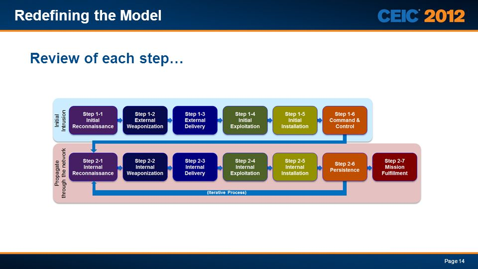 Review of each step… Redefining the Model Page 14