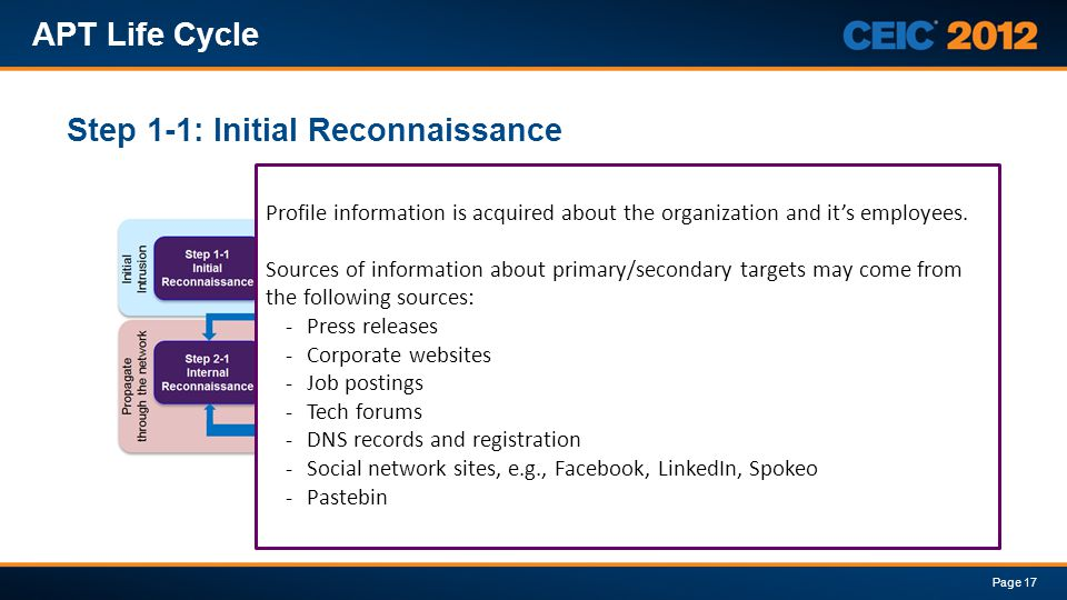 Step 1-1: Initial Reconnaissance APT Life Cycle Page 17 Profile information is acquired about the organization and its employees. Sources of informati