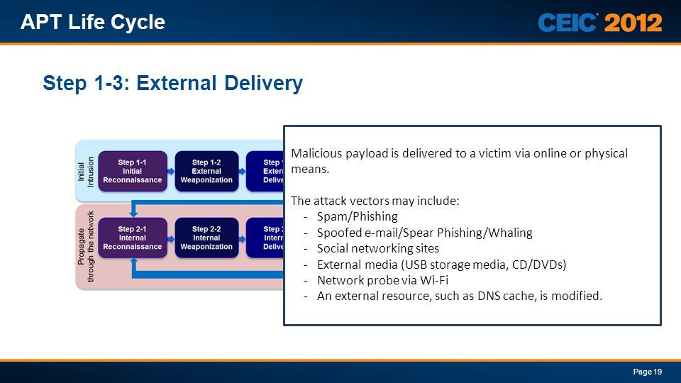 Step 1-3: External Delivery APT Life Cycle Page 19 Malicious payload is delivered to a victim via online or physical means. The attack vectors may inc