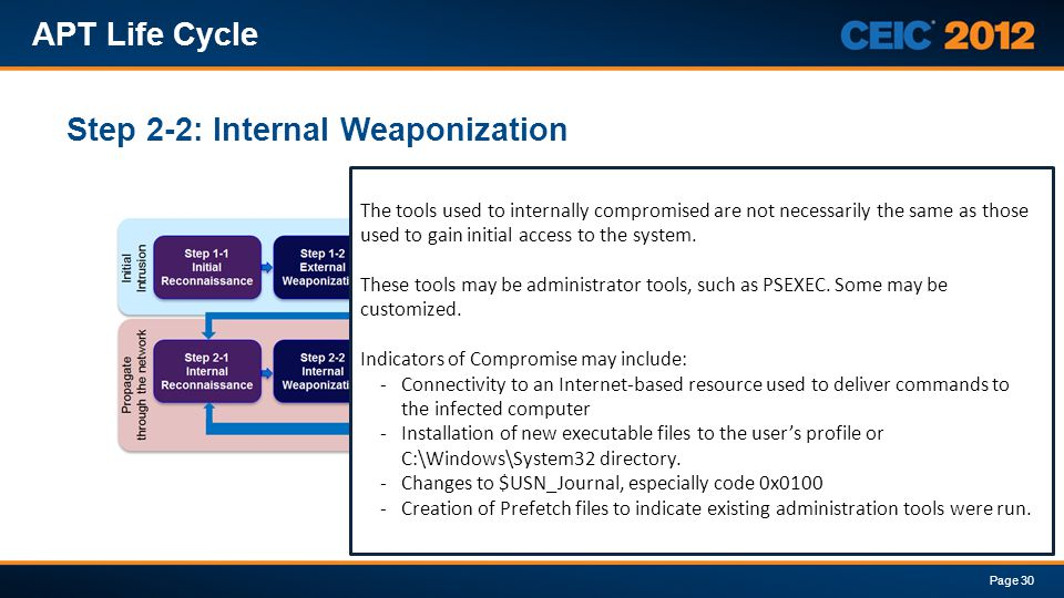Step 2-2: Internal Weaponization APT Life Cycle Page 30 The tools used to internally compromised are not necessarily the same as those used to gain in