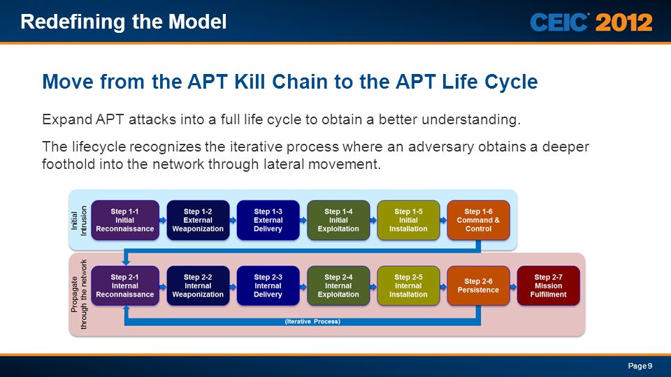 Expand APT attacks into a full life cycle to obtain a better understanding. The lifecycle recognizes the iterative process where an adversary obtains