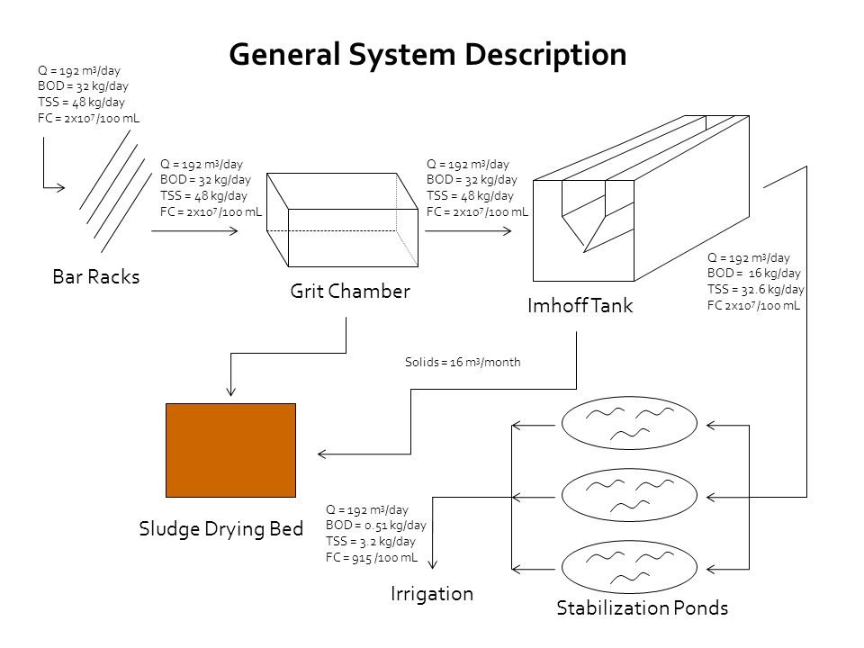 Important to remove larger solids Bar Racks Design depends mostly on clear space between bars Velocity should be within 0.30.6 m/s Openings between 2050 mm Rack for dewatering screenings Redundant system