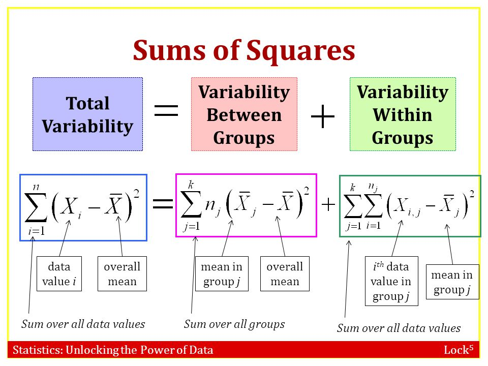 Statistics: Unlocking the Power of Data Lock 5 Sums of Squares We will measure variability as sums of squared deviations (aka sums of squares) familia