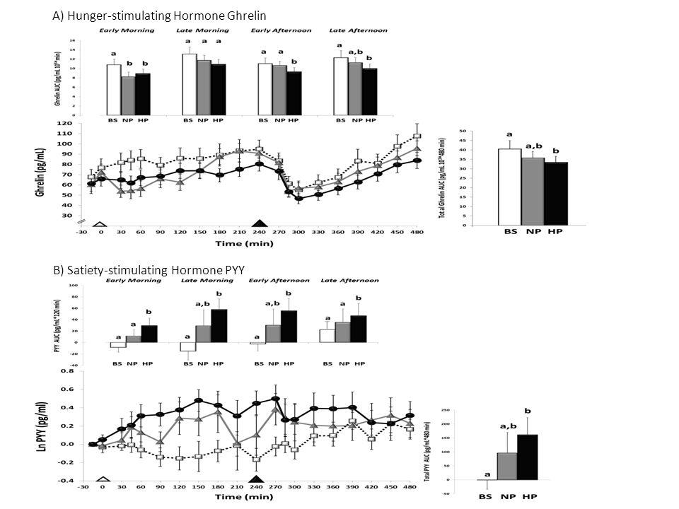 A) Hunger-stimulating Hormone Ghrelin B) Satiety-stimulating Hormone PYY