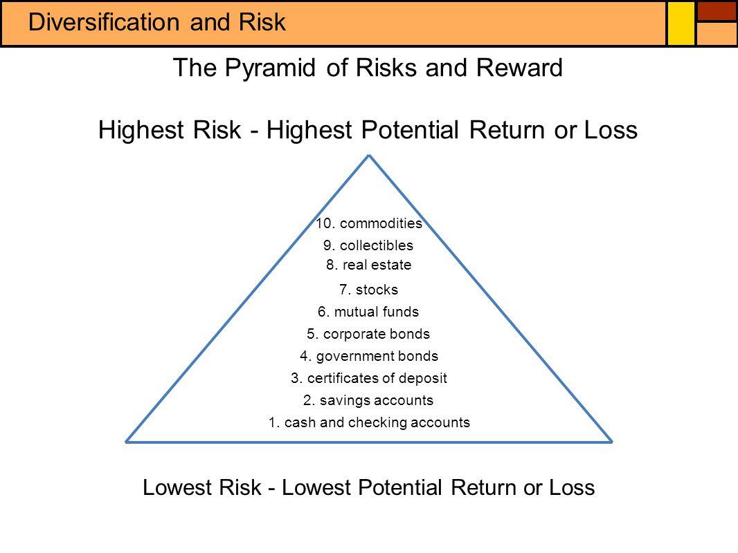 corporate bond vs. growth mutual fund Back