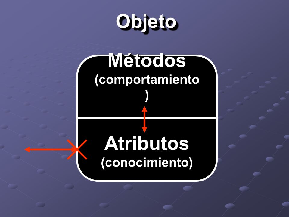 ObjetoObjeto Métodos (comportamiento ) Atributos (conocimiento)