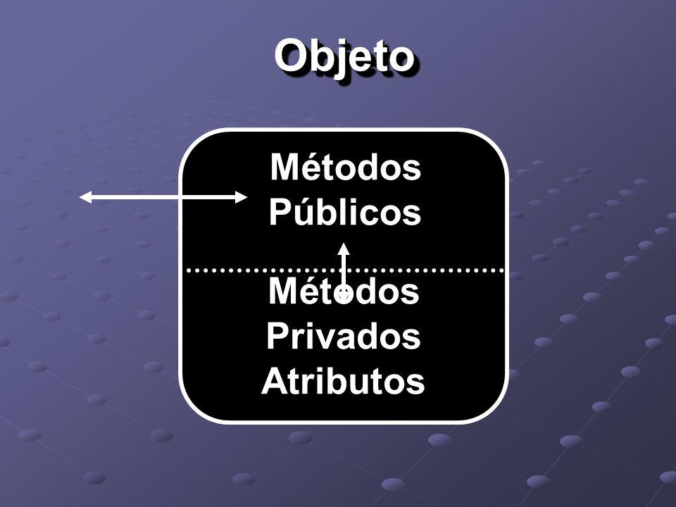 ObjetoObjeto Métodos Públicos Métodos Privados Atributos