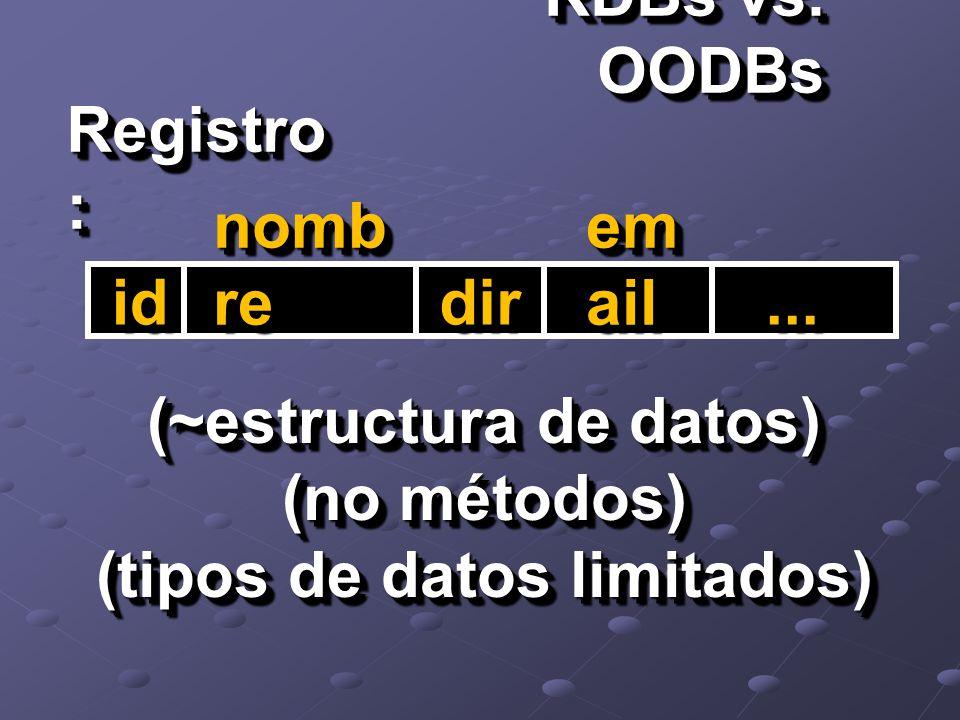 RDBs vs. OODBs Registro : idid nomb re dirdir em ail......