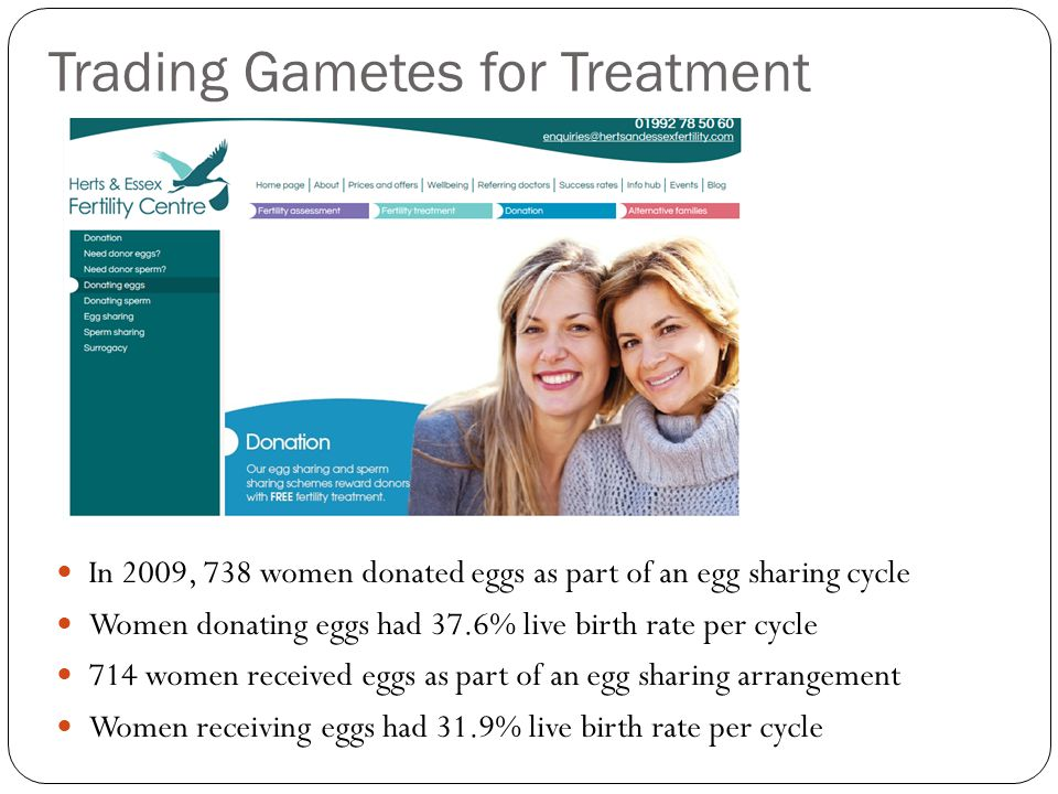 Trading Gametes for Treatment In 2009, 738 women donated eggs as part of an egg sharing cycle Women donating eggs had 37.6% live birth rate per cycle