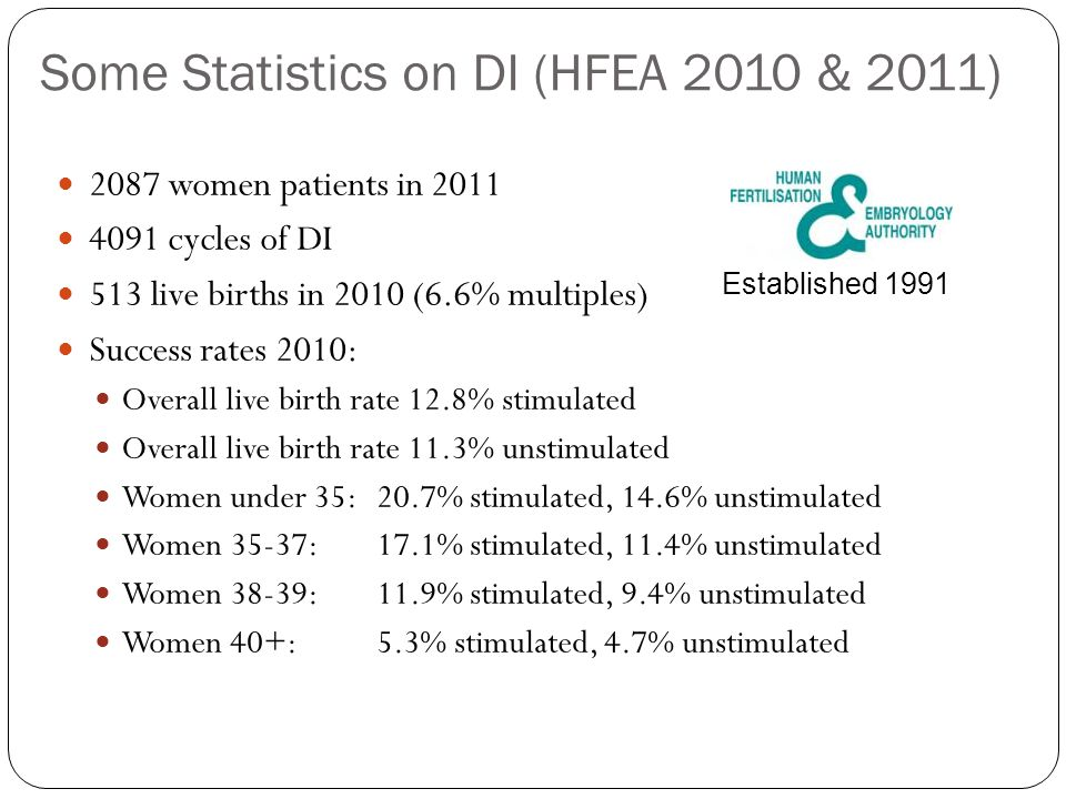 Some Statistics on DI (HFEA 2010 & 2011) 2087 women patients in 2011 4091 cycles of DI 513 live births in 2010 (6.6% multiples) Success rates 2010: Ov
