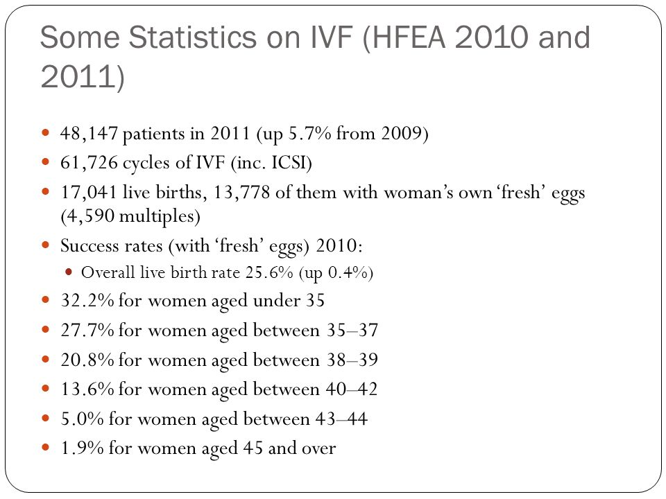 Some Statistics on IVF (HFEA 2010 and 2011) 48,147 patients in 2011 (up 5.7% from 2009) 61,726 cycles of IVF (inc. ICSI) 17,041 live births, 13,778 of