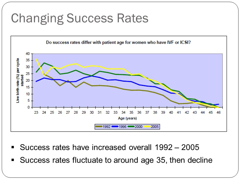 Changing Success Rates Success rates have increased overall 1992 – 2005 Success rates fluctuate to around age 35, then decline
