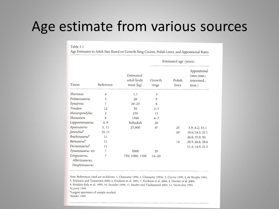 Age estimate from various sources