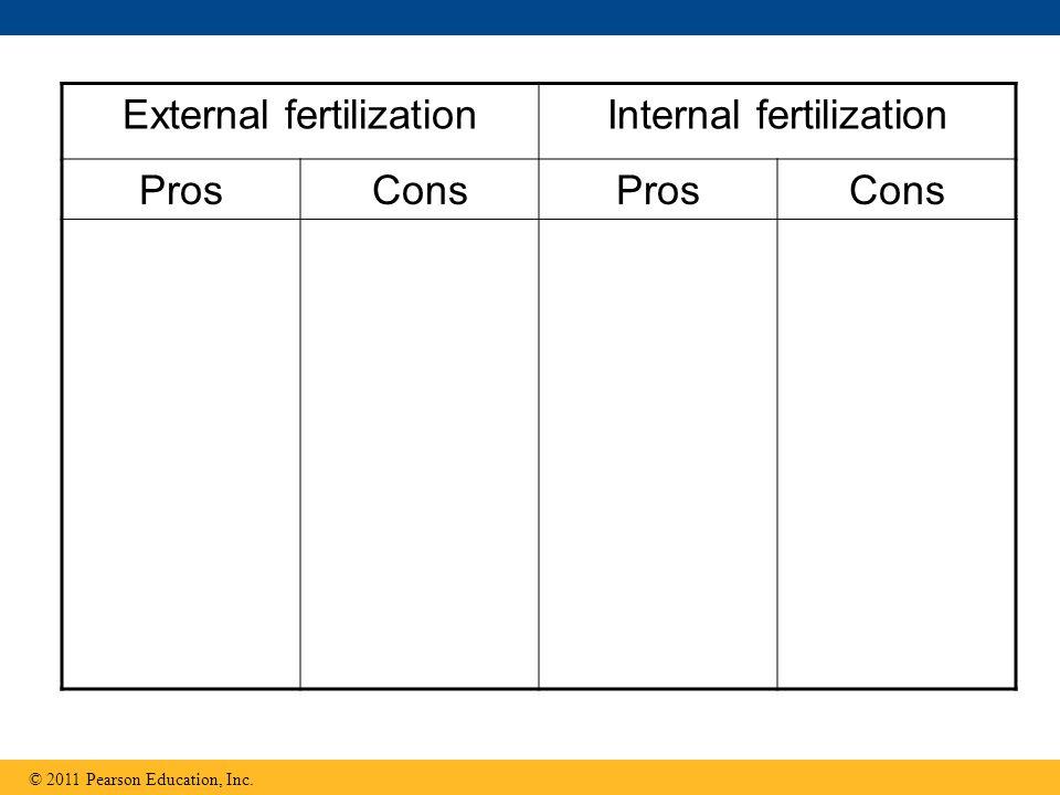 © 2011 Pearson Education, Inc. External fertilizationInternal fertilization ProsConsProsCons