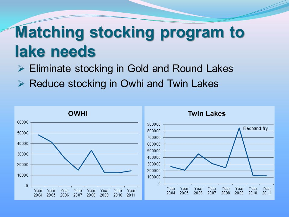 Matching stocking program to lake needs Eliminate stocking in Gold and Round Lakes Reduce stocking in Owhi and Twin Lakes