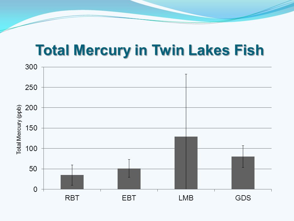 Total Mercury in Twin Lakes Fish Total Mercury in Twin Lakes Fish