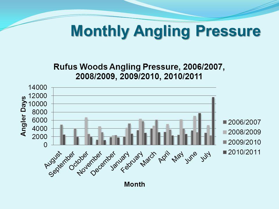 Monthly Angling Pressure Monthly Angling Pressure