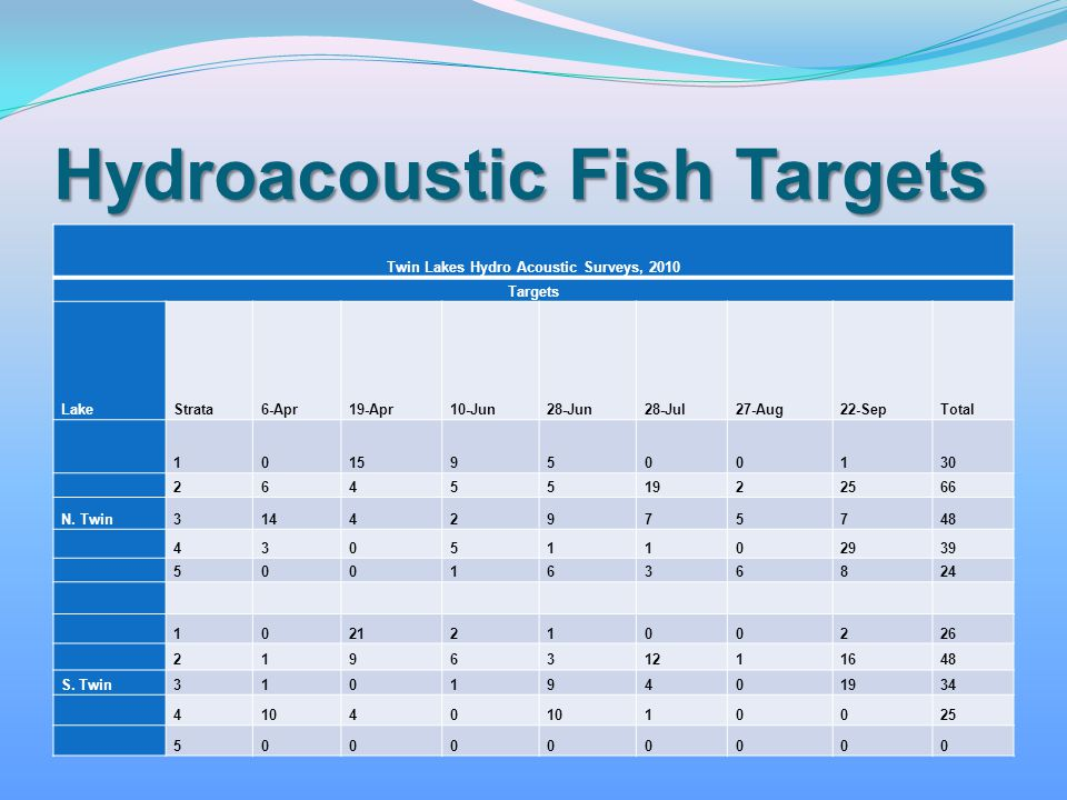 Hydroacoustic Fish Targets Twin Lakes Hydro Acoustic Surveys, 2010 Targets LakeStrata6-Apr19-Apr10-Jun28-Jun28-Jul27-Aug22-SepTotal 10159500130 264551