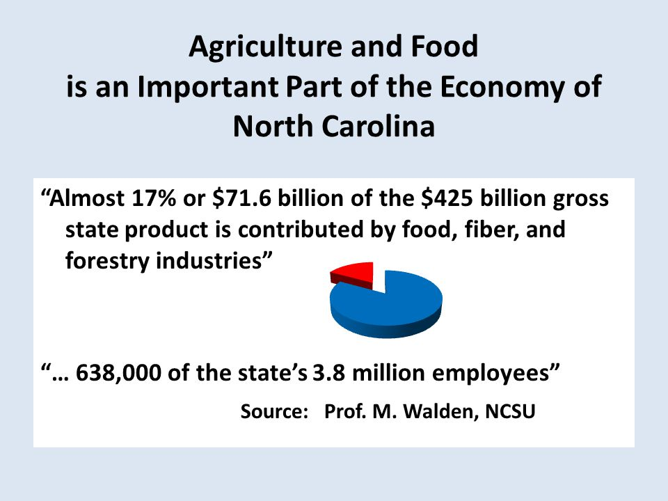 Agriculture and Food is an Important Part of the Economy of North Carolina Almost 17% or $71.6 billion of the $425 billion gross state product is contributed by food, fiber, and forestry industries … 638,000 of the states 3.8 million employees Source: Prof.