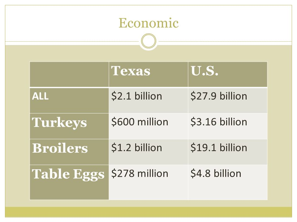 Economic TexasU.S. ALL$2.1 billion$27.9 billion Turkeys $600 million$3.16 billion Broilers $1.2 billion$19.1 billion Table Eggs $278 million$4.8 billi