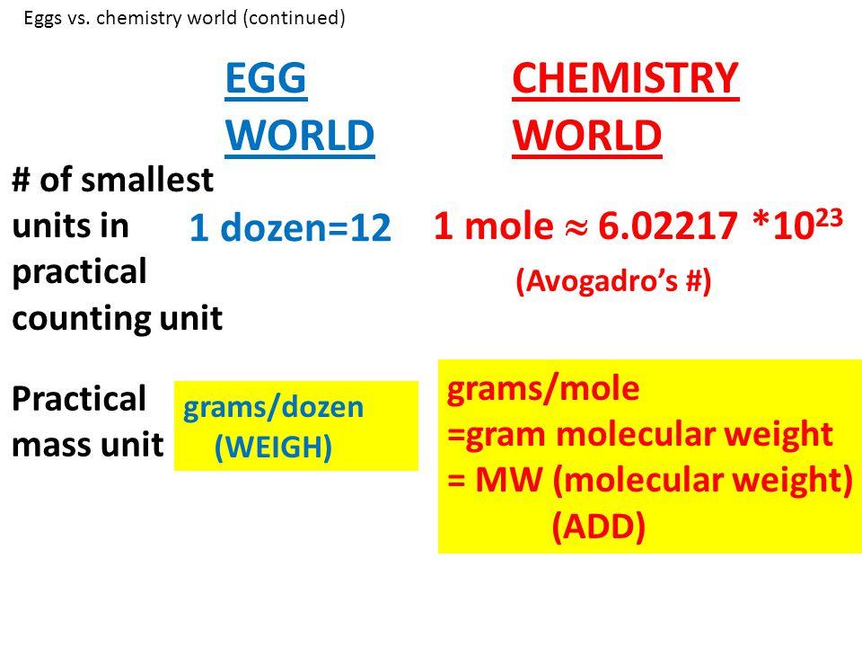 EGG WORLD CHEMISTRY WORLD grams/dozen (WEIGH) Practical mass unit # of smallest units in practical counting unit 1 dozen=12 1 mole 6.02217 *10 23 gram
