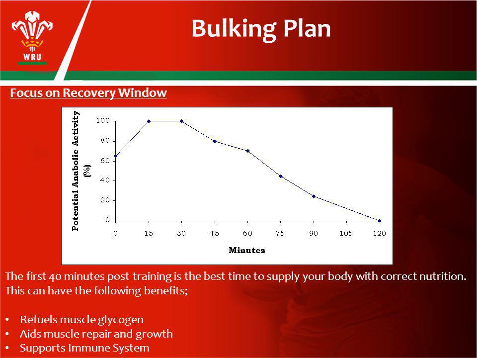 Focus on Recovery Window Bulking Plan The first 40 minutes post training is the best time to supply your body with correct nutrition.