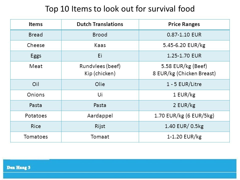 Top 10 Items to look out for survival food ItemsDutch TranslationsPrice Ranges BreadBrood0.87-1.10 EUR CheeseKaas5.45-6.20 EUR/kg EggsEi1.25-1.70 EUR MeatRundvlees (beef) Kip (chicken) 5.58 EUR/kg (Beef) 8 EUR/kg (Chicken Breast) OilOlie1 - 5 EUR/Litre OnionsUi1 EUR/kg Pasta 2 EUR/kg PotatoesAardappel1.70 EUR/kg (6 EUR/5kg) RiceRijst1.40 EUR/ 0.5kg TomatoesTomaat1-1.20 EUR/kg