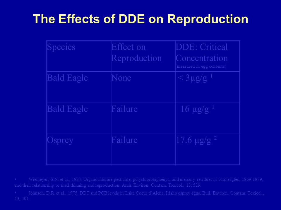 The Effects of DDE on Reproduction SpeciesEffect on Reproduction DDE: Critical Concentration (measured in egg contents) Bald EagleNone < 3µg/g 1 Bald