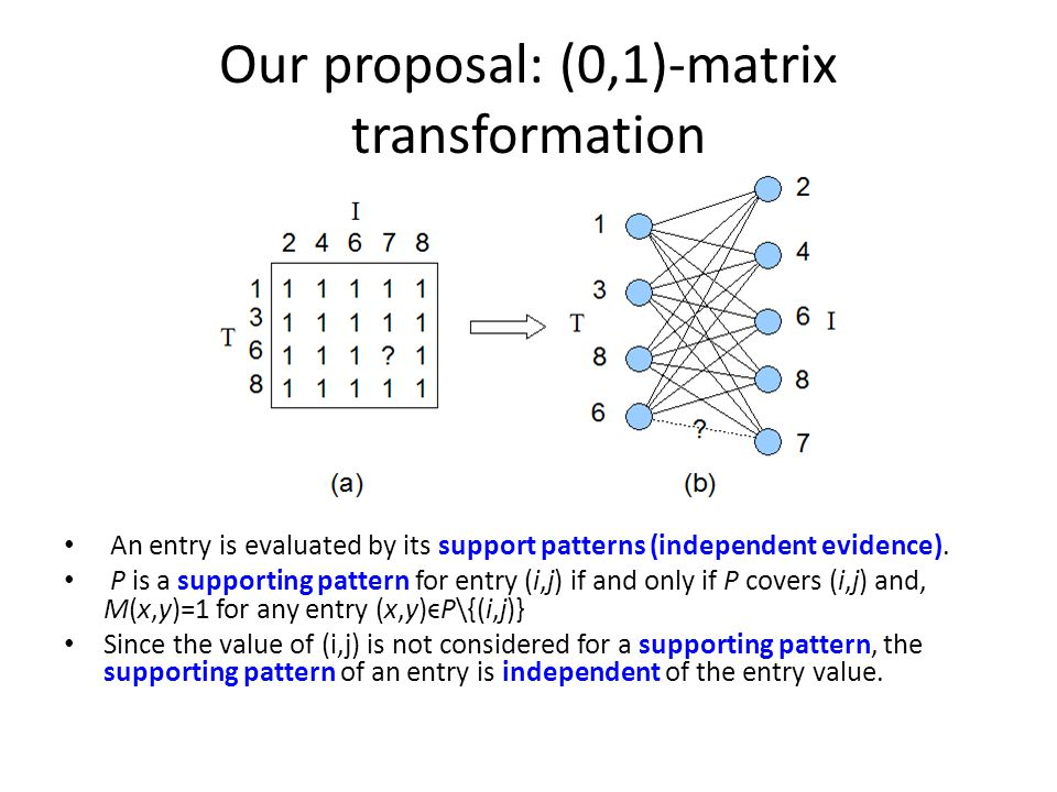 Our proposal: (0,1)-matrix transformation An entry is evaluated by its support patterns (independent evidence).